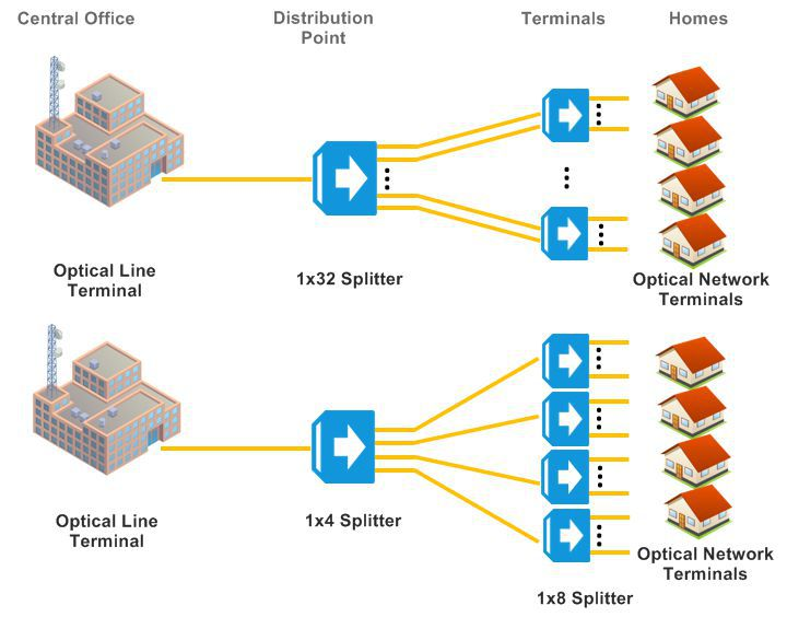 How-PLC-splitter-works-in-PON-centralized-and-distributed-architectures